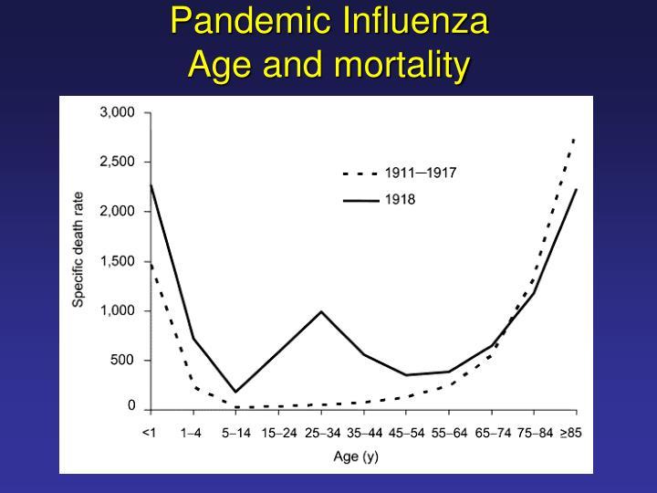Pandemic Influenza