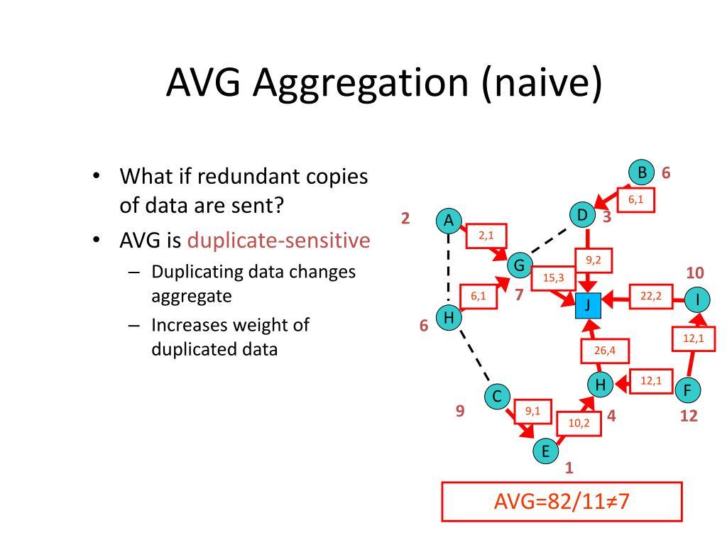 AVG Aggregation (naive)
