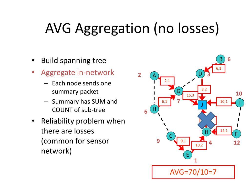 AVG Aggregation (no losses)