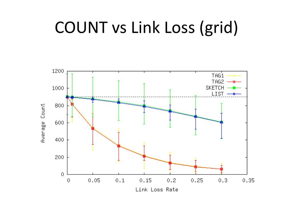 COUNT vs Link Loss (grid)