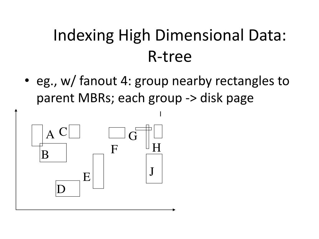 Indexing High Dimensional Data: R-tree
