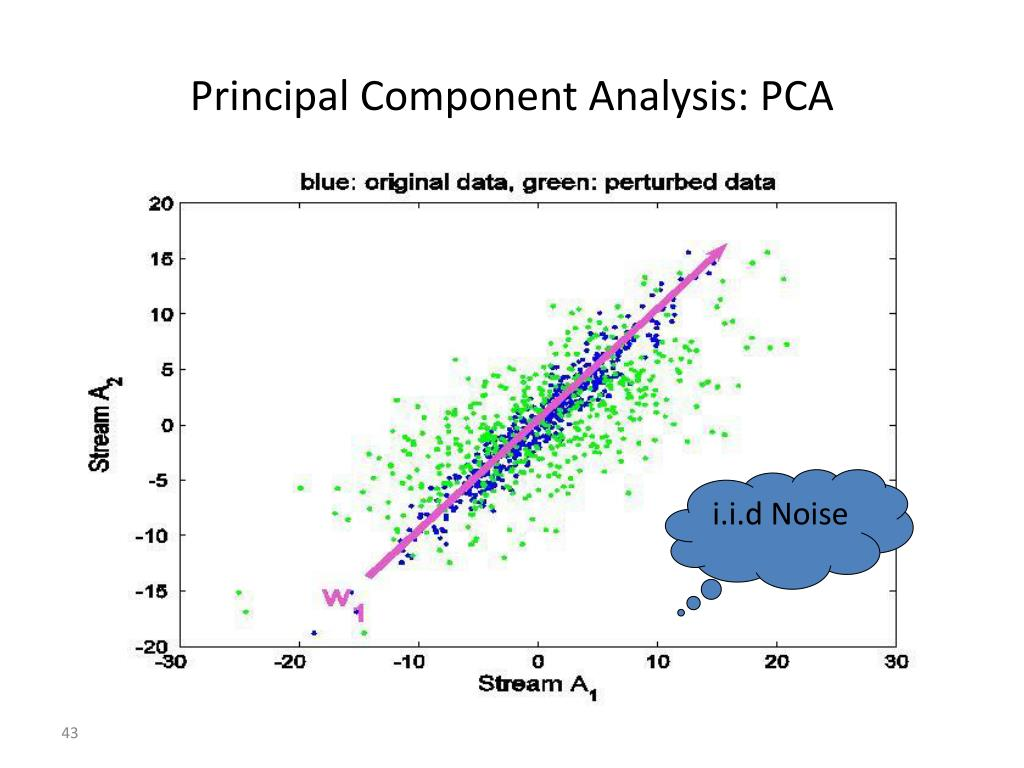 Principal Component Analysis: PCA