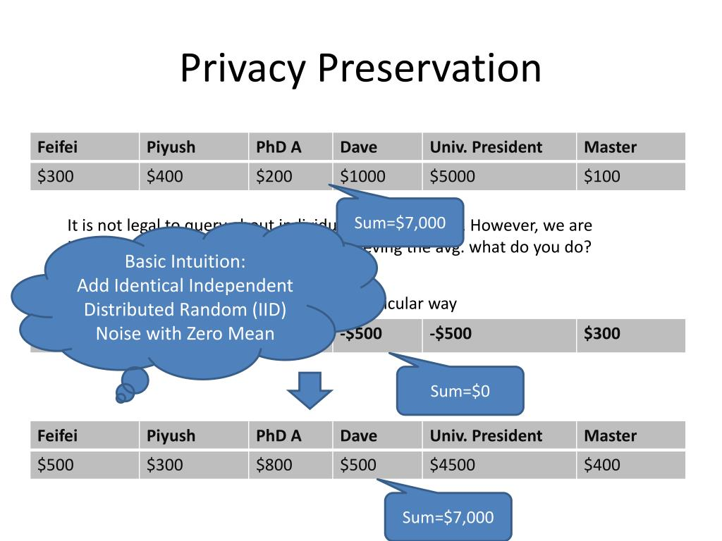 Privacy Preservation