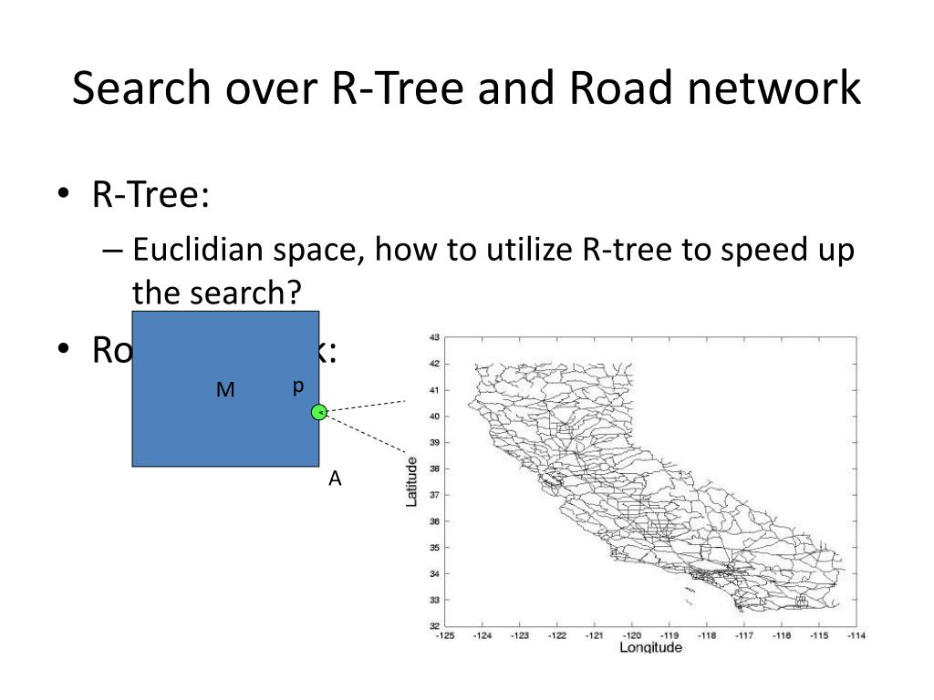 Search over R-Tree and Road network