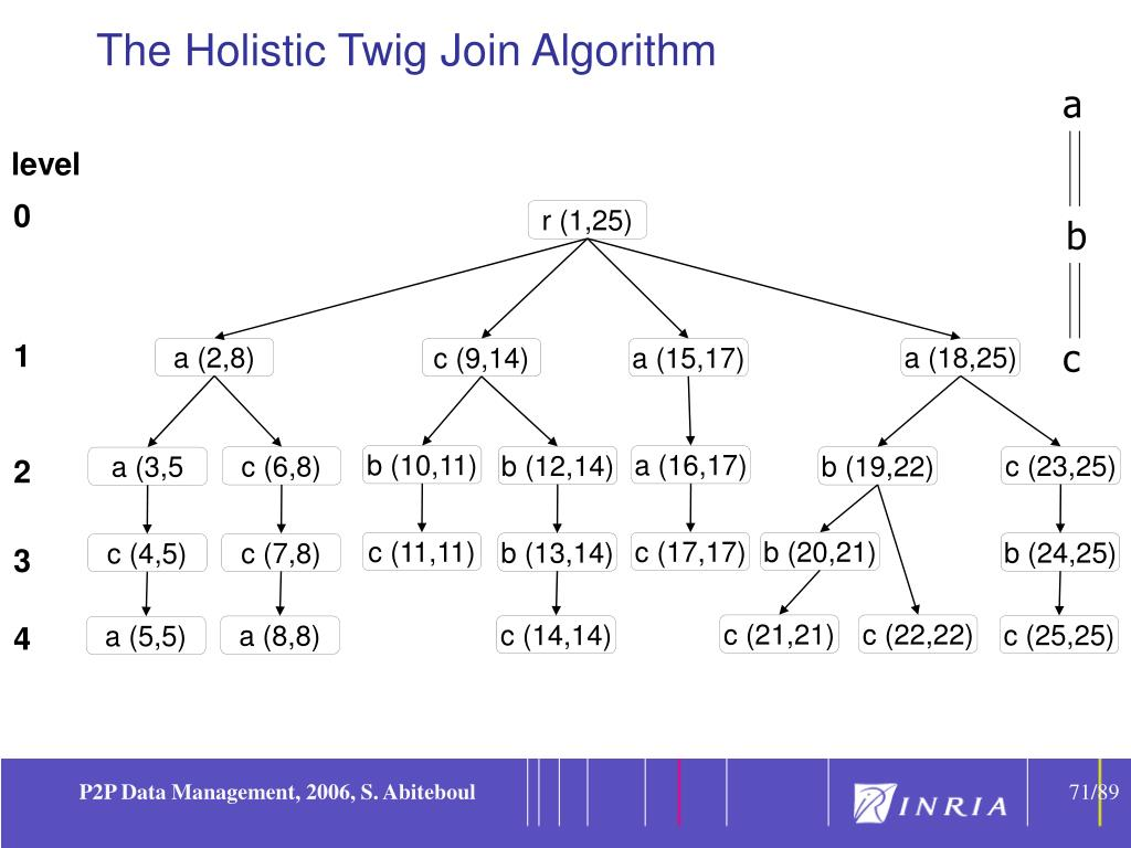 The Holistic Twig Join Algorithm
