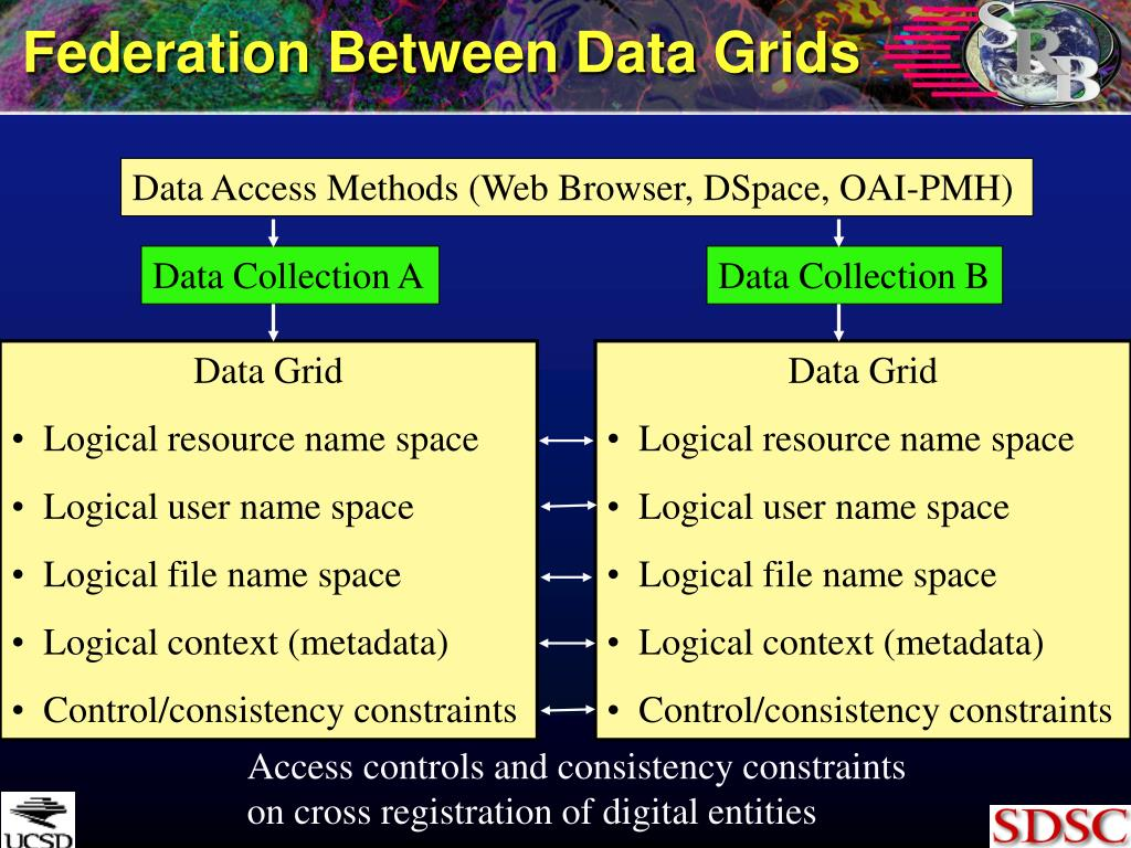 Federation Between Data Grids