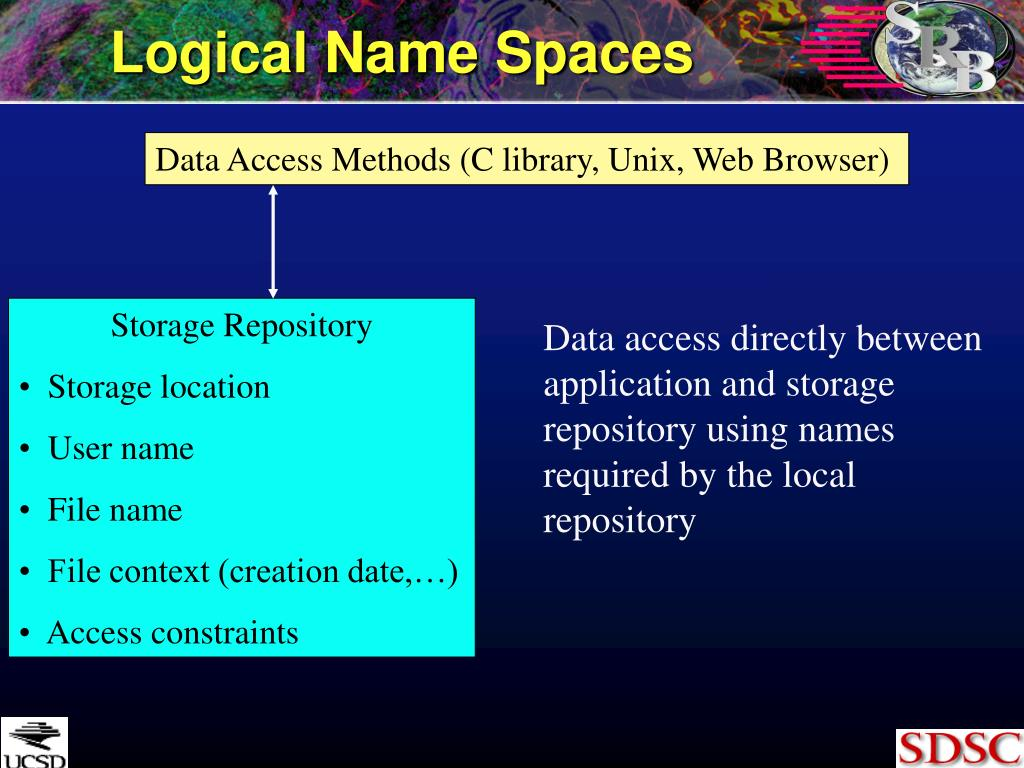 Logical Name Spaces