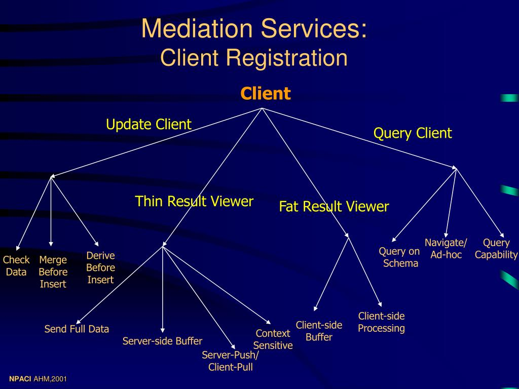 Mediation Services: