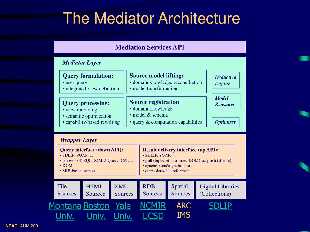 The Mediator Architecture