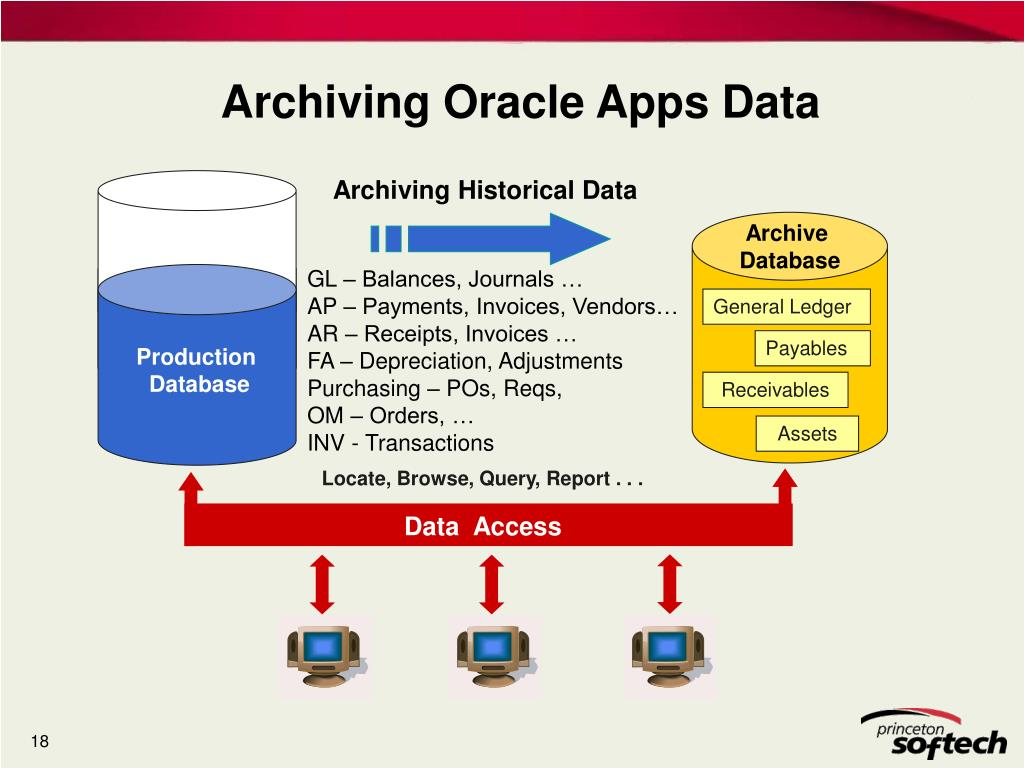 Archiving Oracle Apps Data