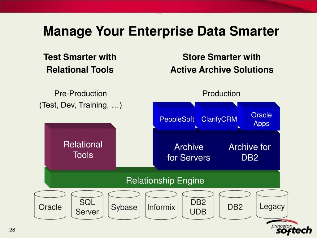 Manage Your Enterprise Data Smarter