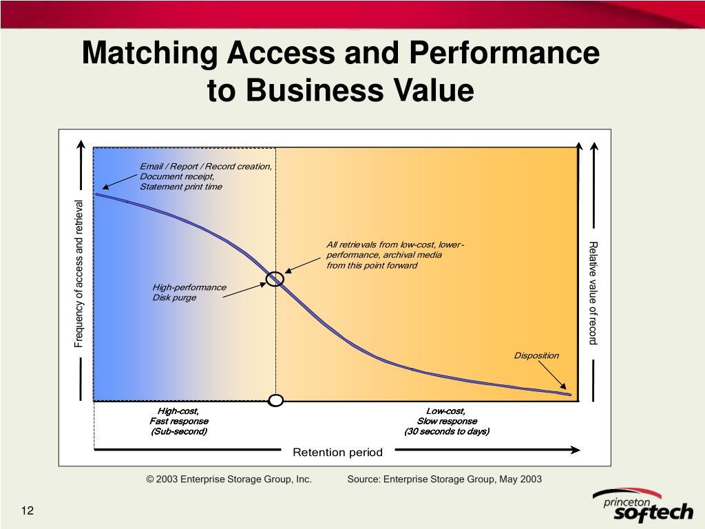 © 2003 Enterprise Storage Group, Inc.
