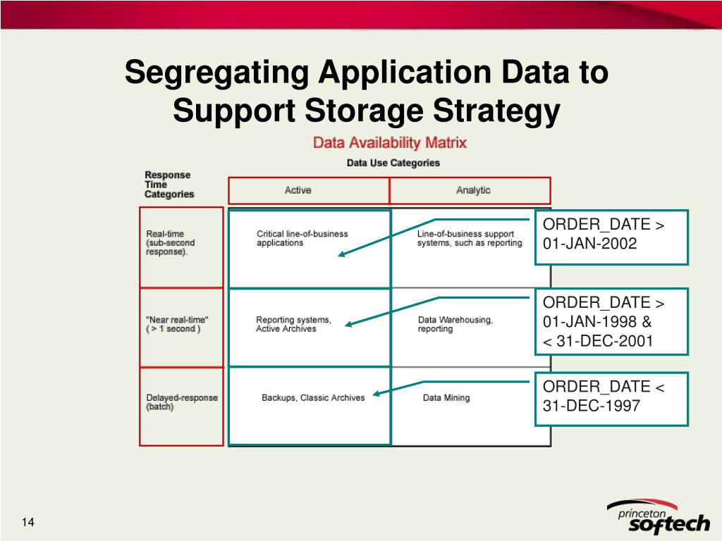 Segregating Application Data to Support Storage Strategy
