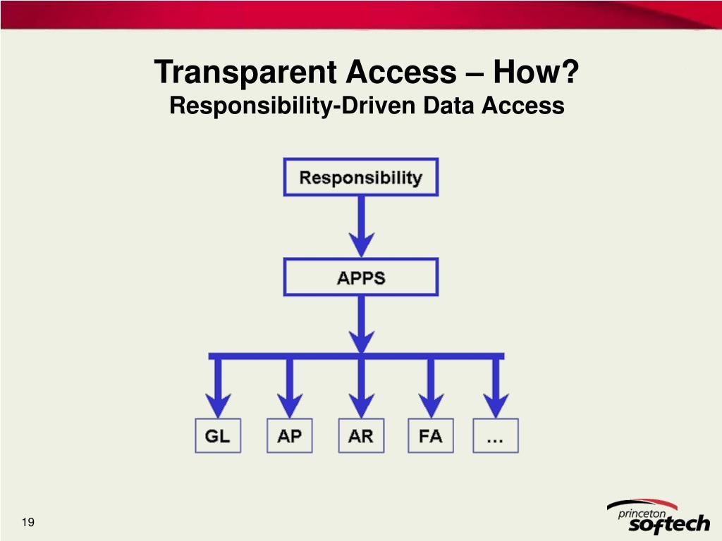 Transparent Access – How?