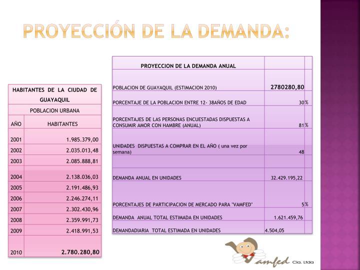 Proyección de la demanda: