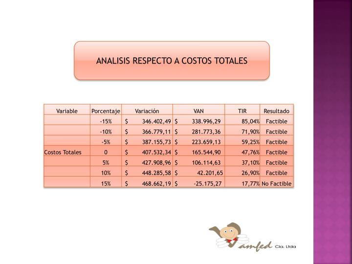 ANALISIS RESPECTO A COSTOS TOTALES