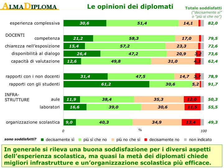 Le opinioni dei diplomati