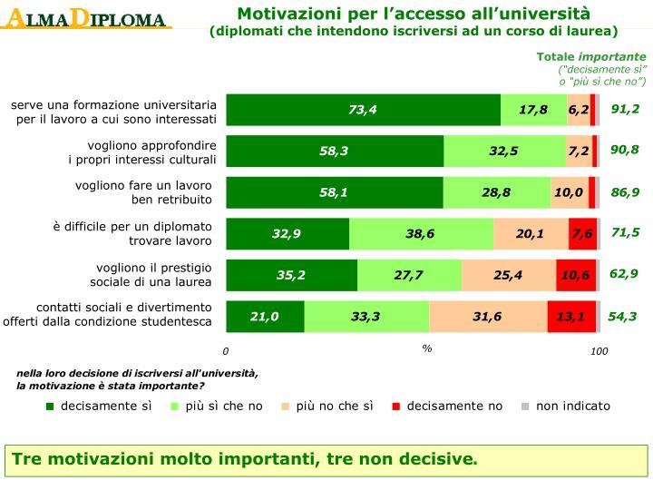 Motivazioni per l'accesso all'università