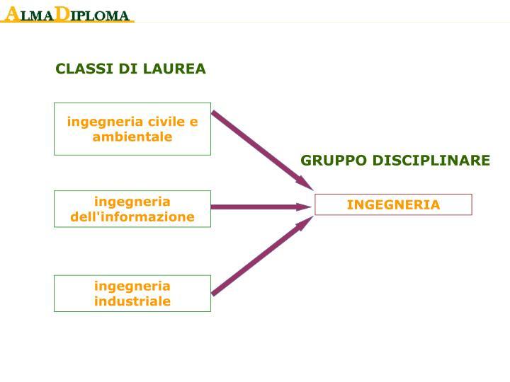 CLASSI DI LAUREA