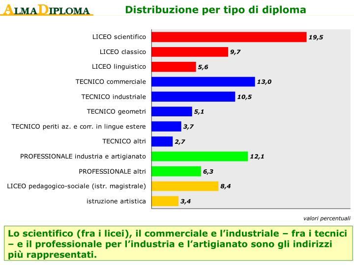 Distribuzione per tipo di diploma