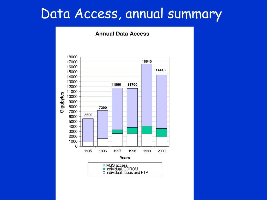 Data Access, annual summary