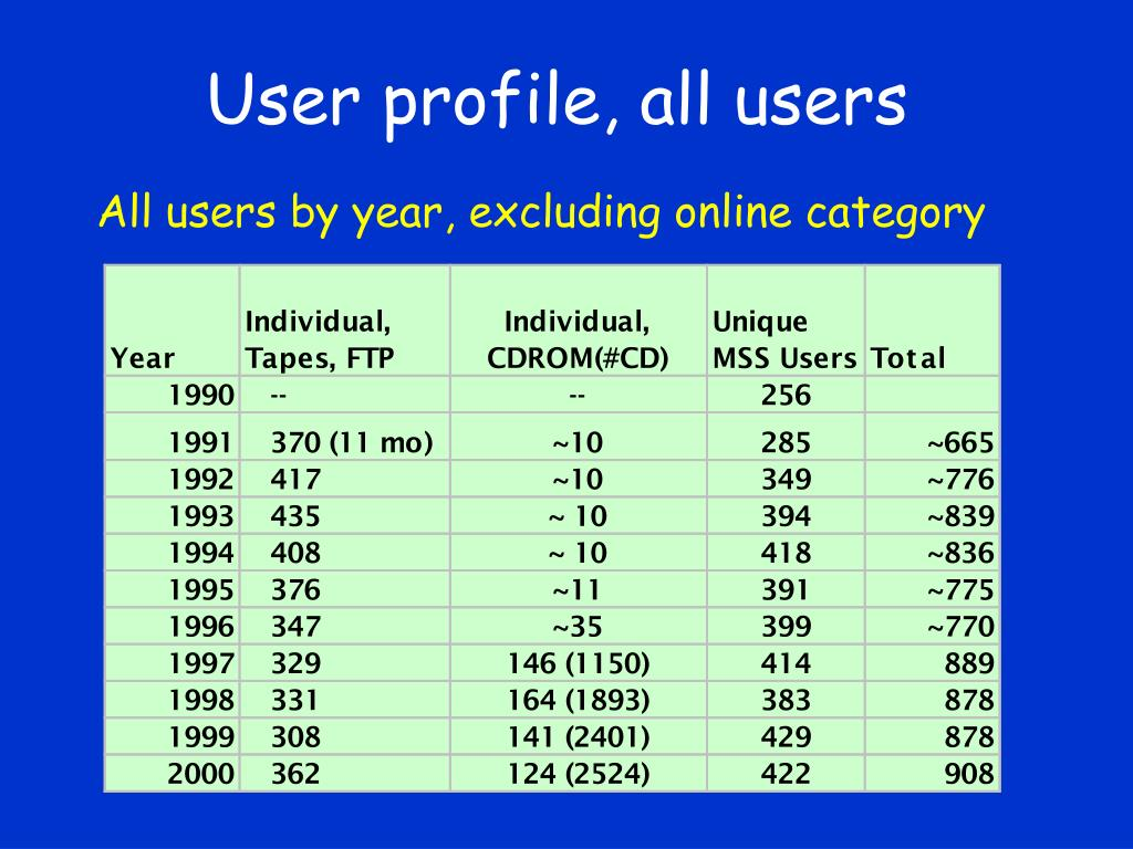 User profile, all users