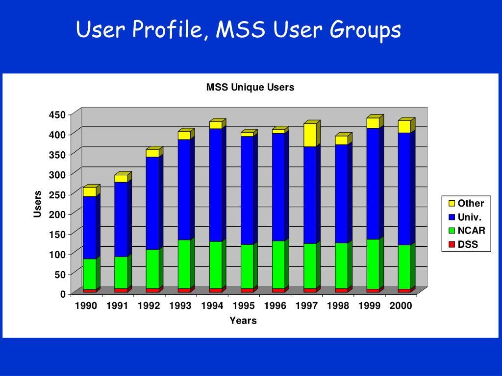 User Profile, MSS User Groups