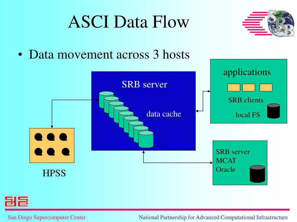 Data movement across 3 hosts