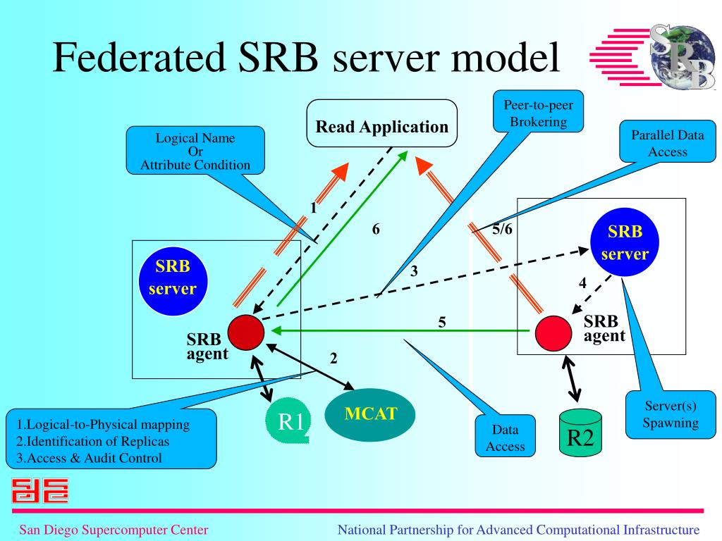 Federated SRB server model