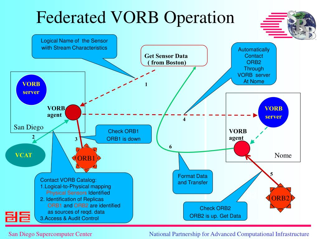 Federated VORB Operation