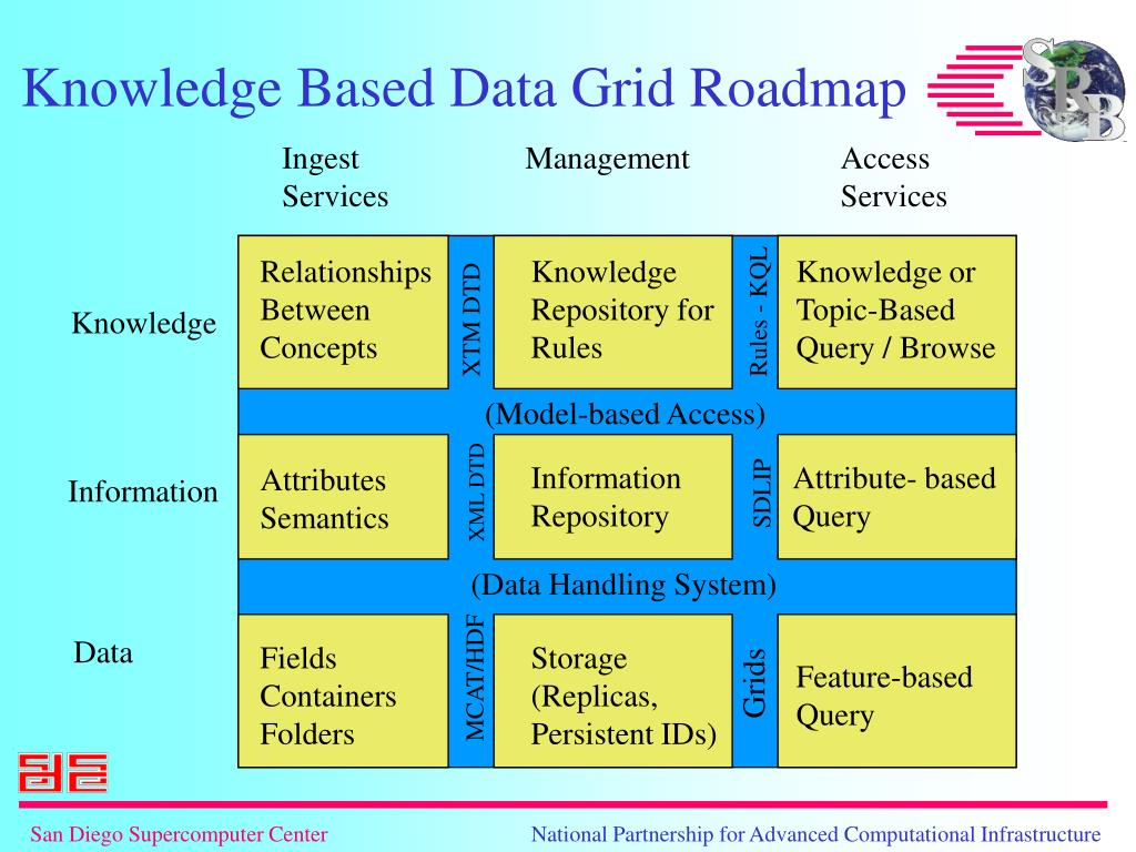 Knowledge Based Data Grid Roadmap