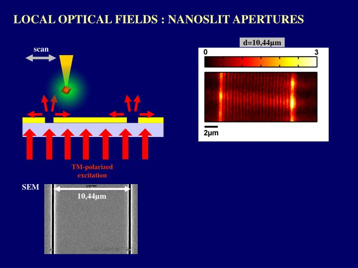 LOCAL OPTICAL FIELDS : NANOSLIT APERTURES