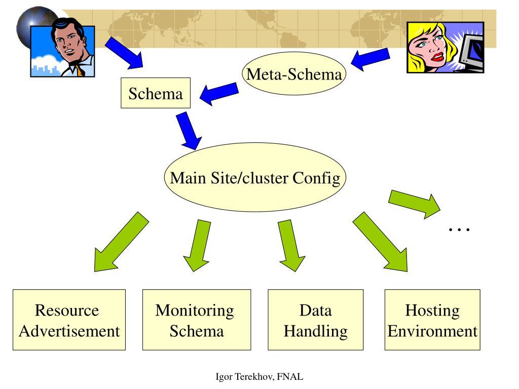 Meta-Schema