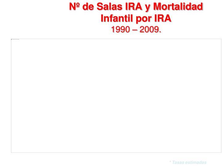 Nº de Salas IRA y Mortalidad Infantil por IRA