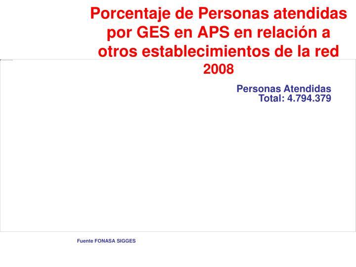 Porcentaje de Personas atendidas por GES en APS en relación a otros establecimientos de la red