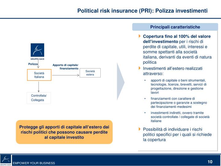 Political risk insurance (PRI): Polizza investimenti