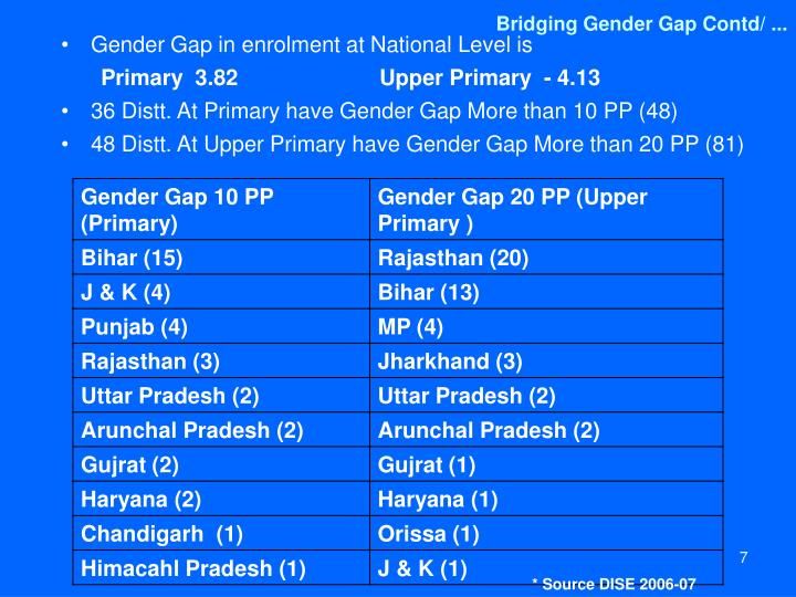 Bridging Gender Gap Contd/ ...