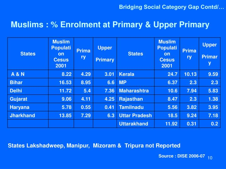 Bridging Social Category Gap Contd/…