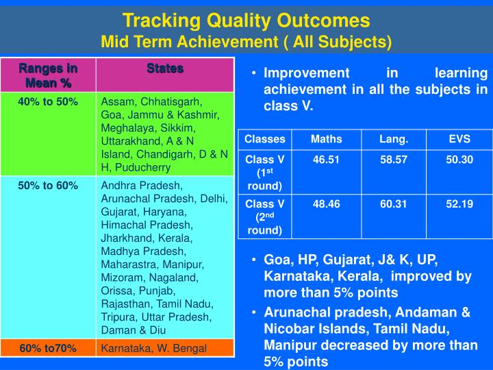 Tracking Quality Outcomes