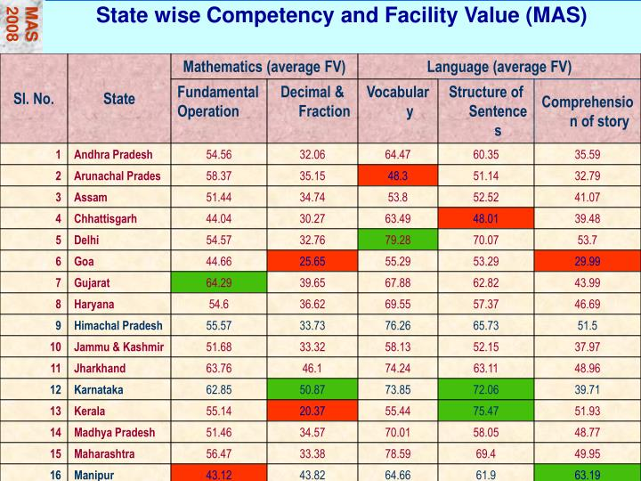 State wise Competency and Facility Value (MAS)