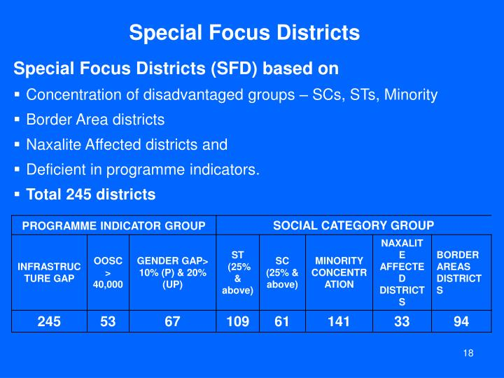 Special Focus Districts