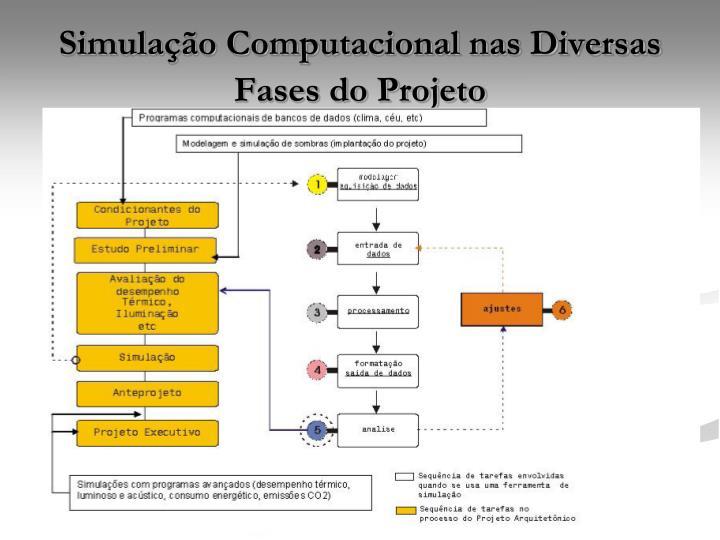 Simulação Computacional nas Diversas Fases do Projeto
