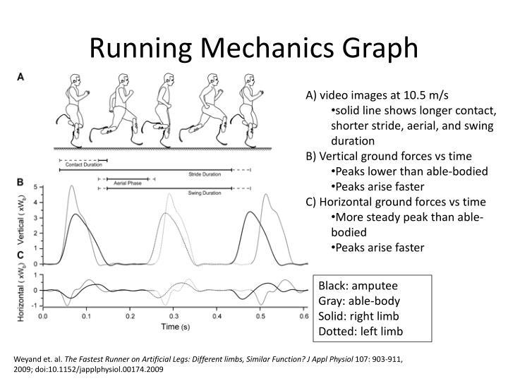 Running Mechanics Graph