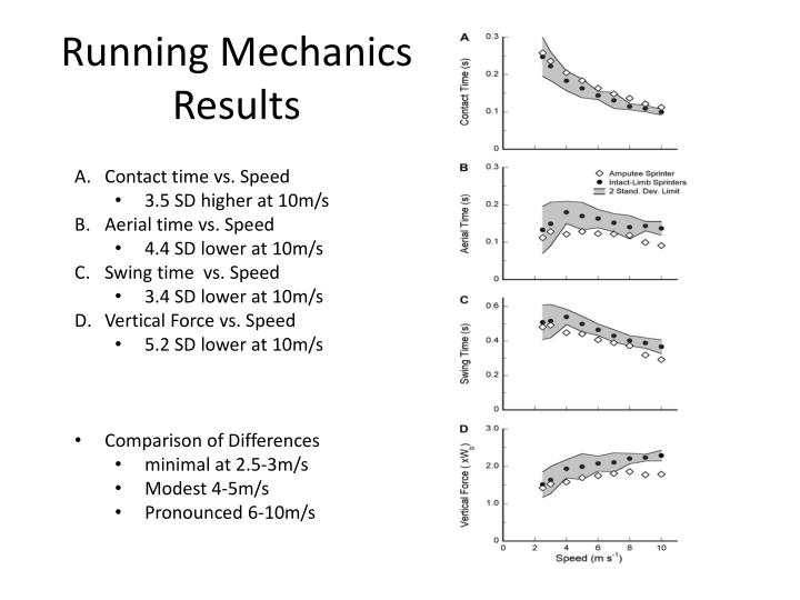 Running Mechanics Results