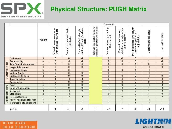 Physical Structure: PUGH Matrix