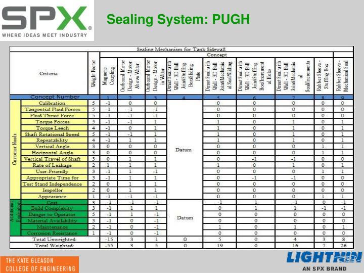 Sealing System: PUGH