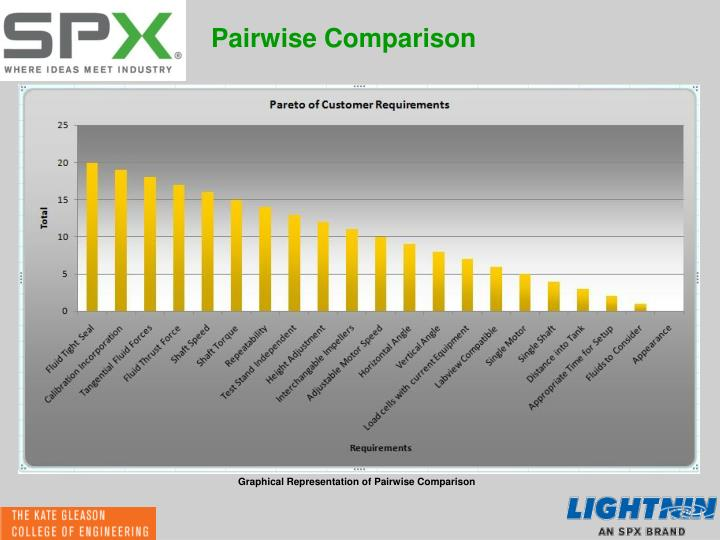 Pairwise Comparison