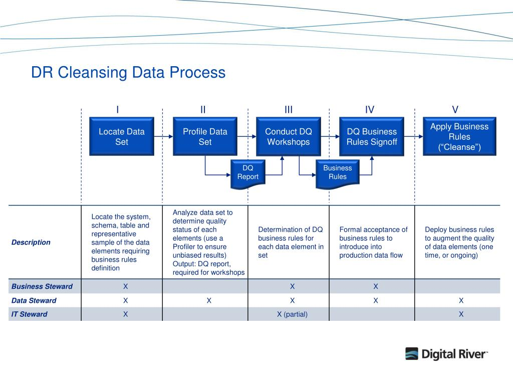 DR Cleansing Data Process