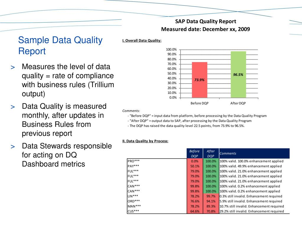Sample Data Quality Report