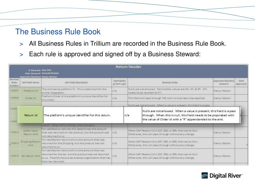 The Business Rule Book